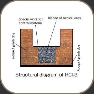 Acoustic Revive RCI3 H